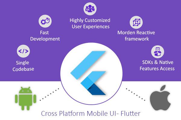 Flutter – Cross platform Mobile UI